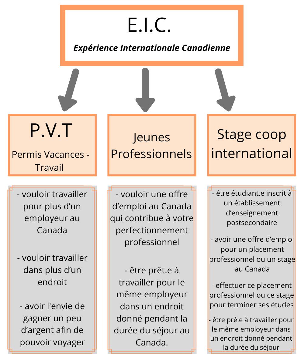 S'installer au Canada avec un PVT - EIC