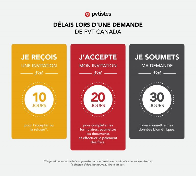S'installer au Canada avec un PVT